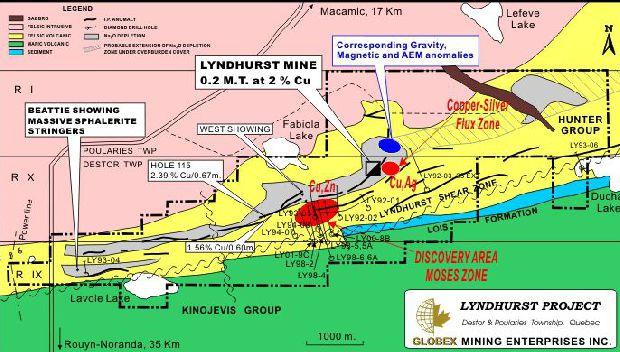 Lyndhurst Property