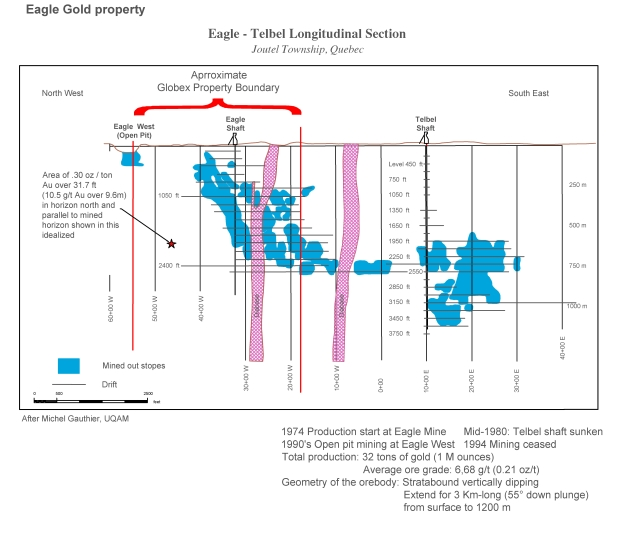 Eagle Mine Telbel Globex Property